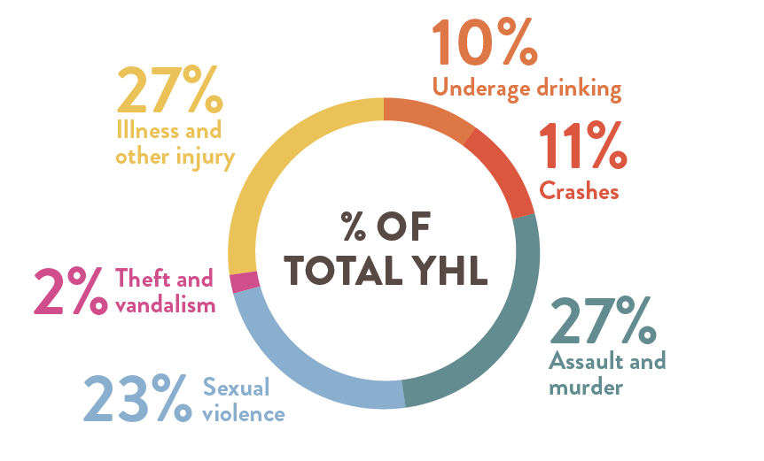 Percentage of total YHL